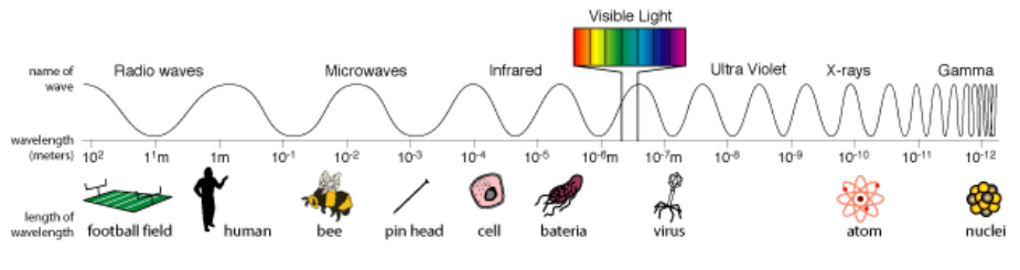 Electromagnetic Spectrum UV Systems for Pools