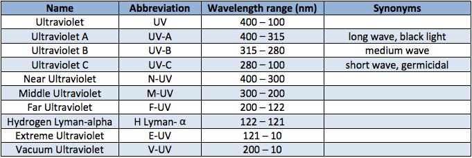 Wavelength sub-bands UV systems