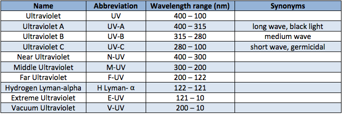 Wavelength sub-bands UV systems