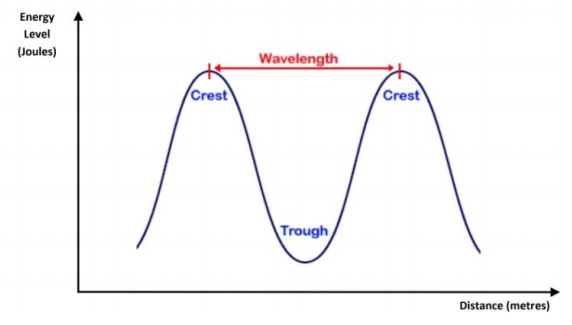 Wavelength UV systems for Pools